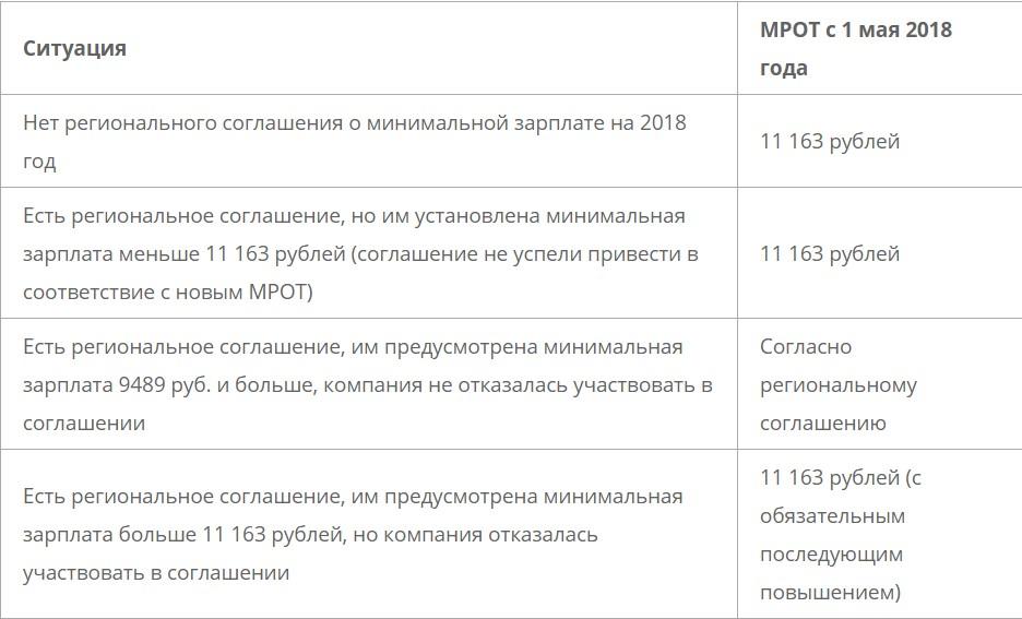 Новый МРОТ с 1 мая 2018 года в России