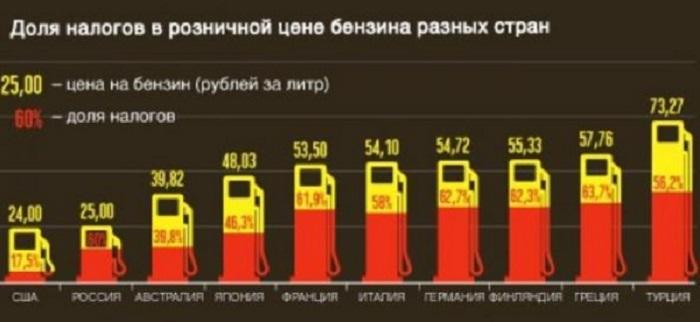 Акцизы на бензин в 2018 году могут снизить с 1 июля