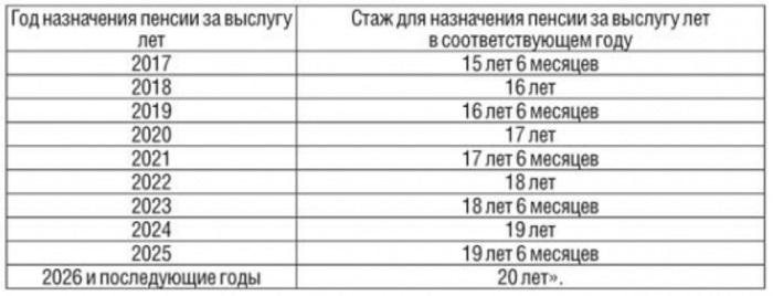 Повышение пенсионного возраста в России таблица