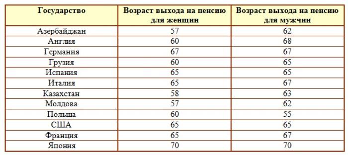 Пенсионный возраст в странах СНГ таблица