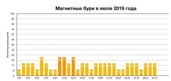 Магнитные бури в июле 2019: расписание по дням и часам